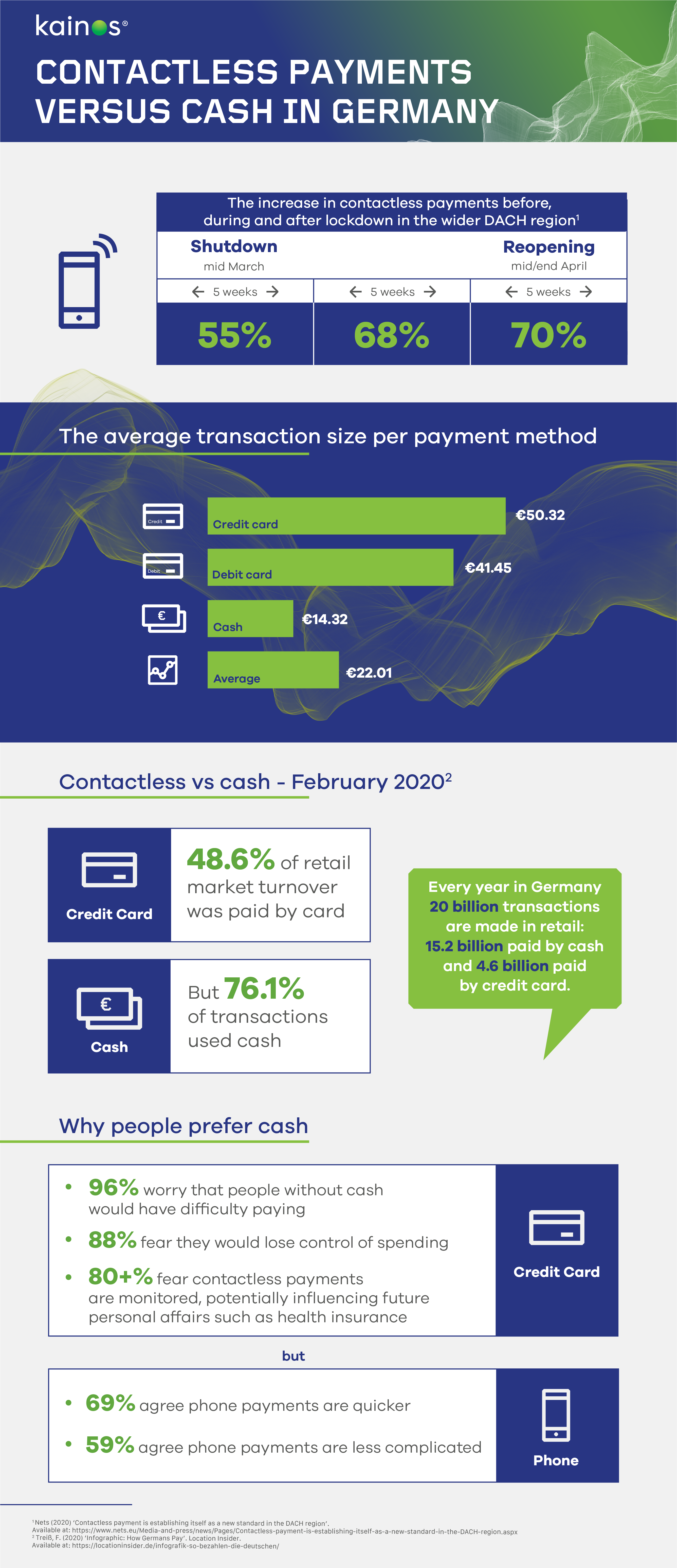 Infographic - contactless payments vs cash before and after COVID-19