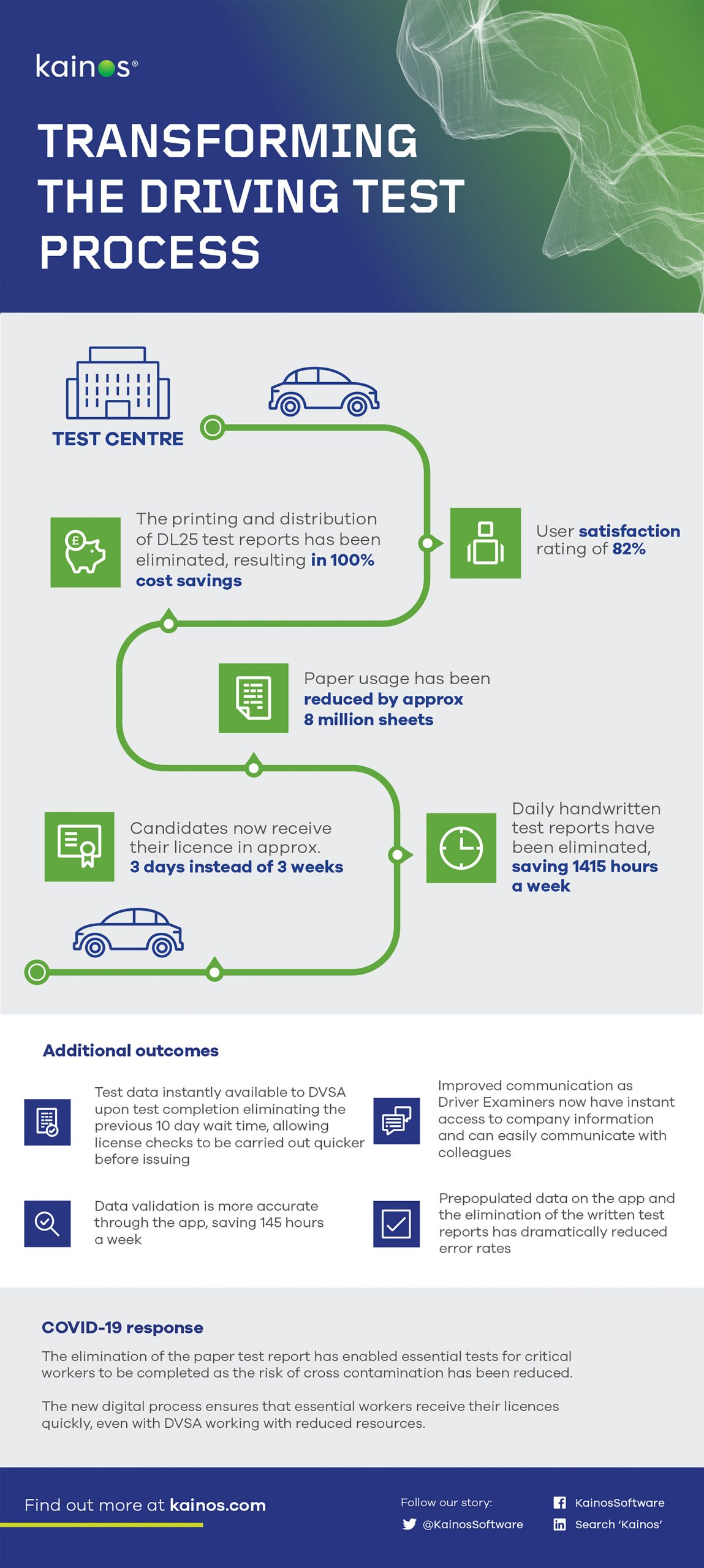 An info-graphic highlighting the cost saving and performance benefits achieved by transforming the driving test process for the DVSA